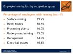 employee hearing loss by occupation group