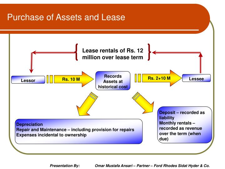 Purchase of Assets and Lease