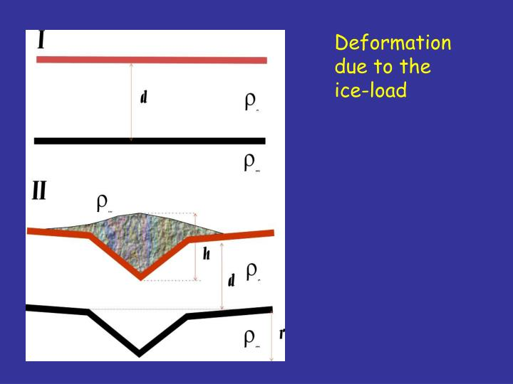 Deformation due to the ice-load