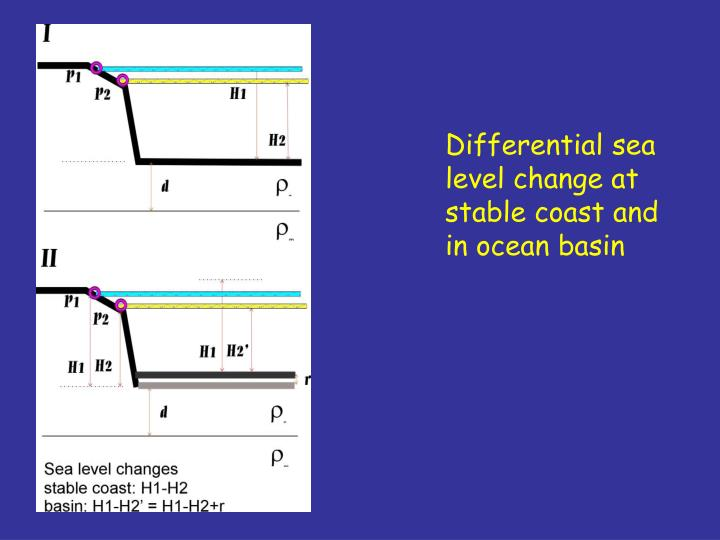 Differential sea level change at stable coast and in ocean basin
