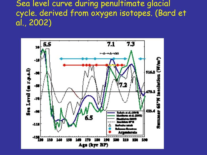 Sea level curve during penultimate glacial cycle. derived from oxygen isotopes. (Bard et al., 2002)