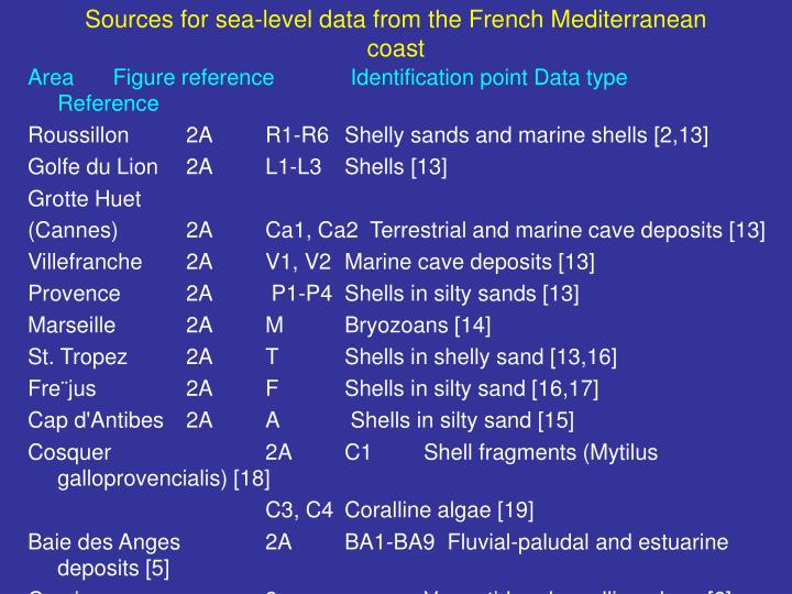 Sources for sea-level data from the French Mediterranean coast