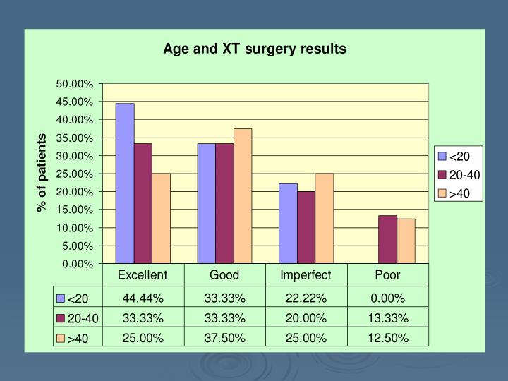 Younger pts less likely to get bad results