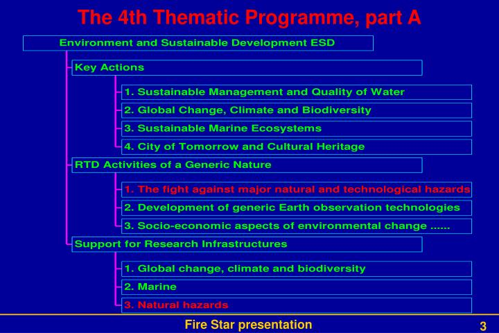 The 4th Thematic Programme, part A