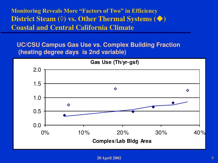 """Monitoring Reveals More """"Factors of Two"""" in Efficiency"""