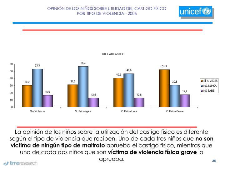 OPINIÓN DE LOS NIÑOS SOBRE UTILIDAD DEL CASTIGO FÍSICO