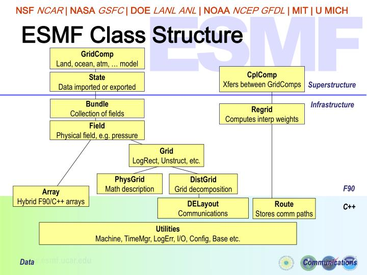 ESMF Class Structure