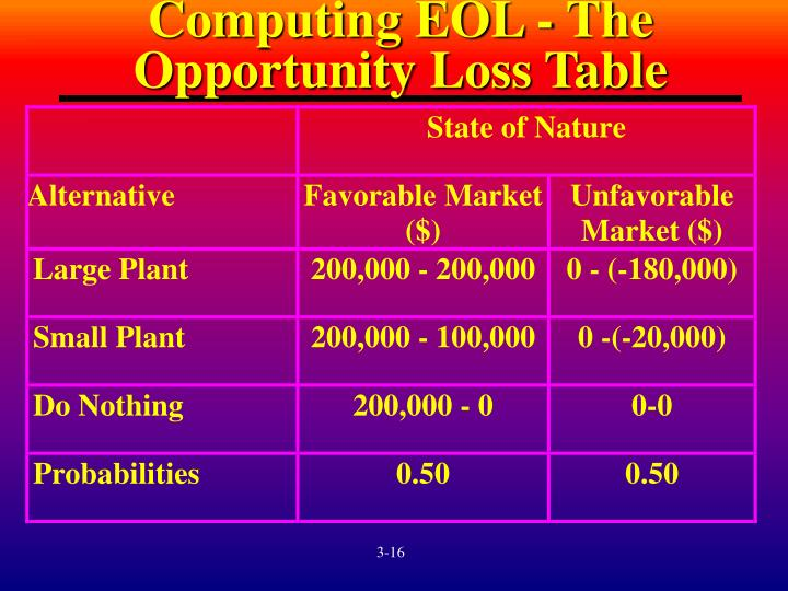 Computing EOL - The Opportunity Loss Table