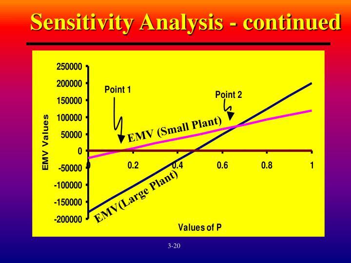 Sensitivity Analysis - continued