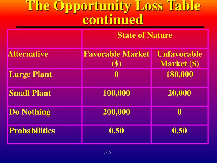 The Opportunity Loss Table continued