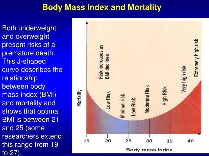 Body Mass Index and Mortality