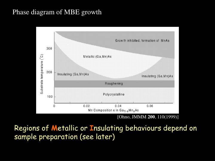 Phase diagram of MBE growth