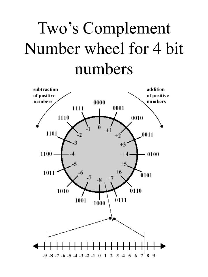 two s complement number wheel for 4 bit numbers n.