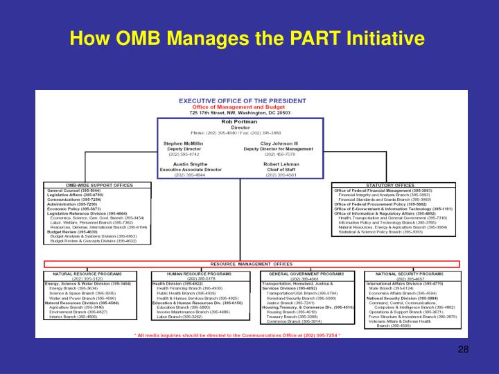 How OMB Manages the PART Initiative
