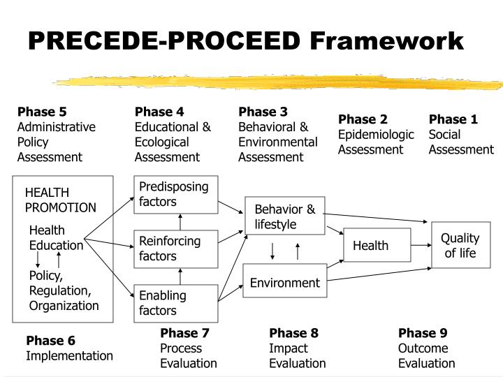 PPT - PRECEDE-PROCEED Framework PowerPoint Presentation - ID:1307145