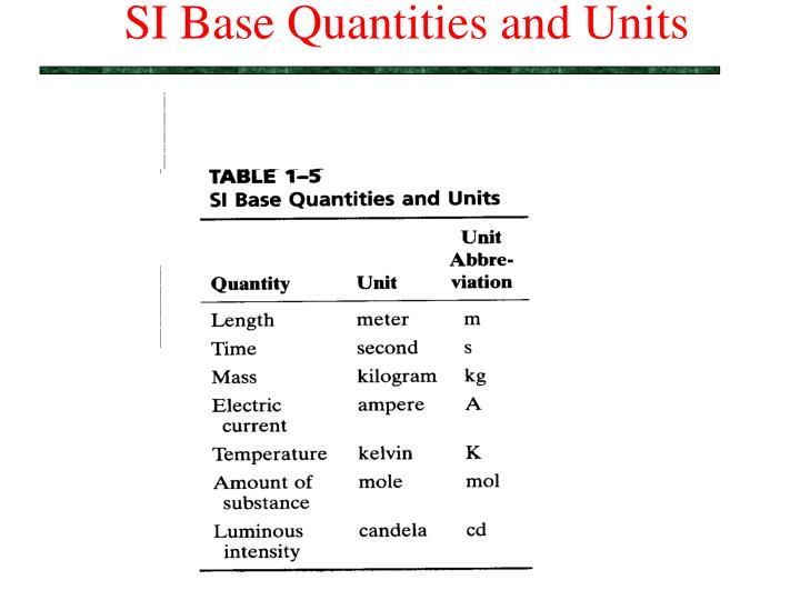 Si base quantities and units