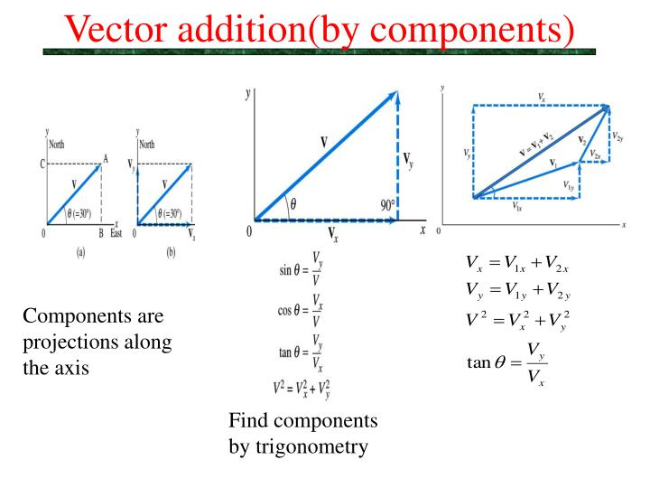 Vector addition(by components)