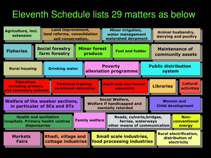 Eleventh Schedule lists 29 matters as below