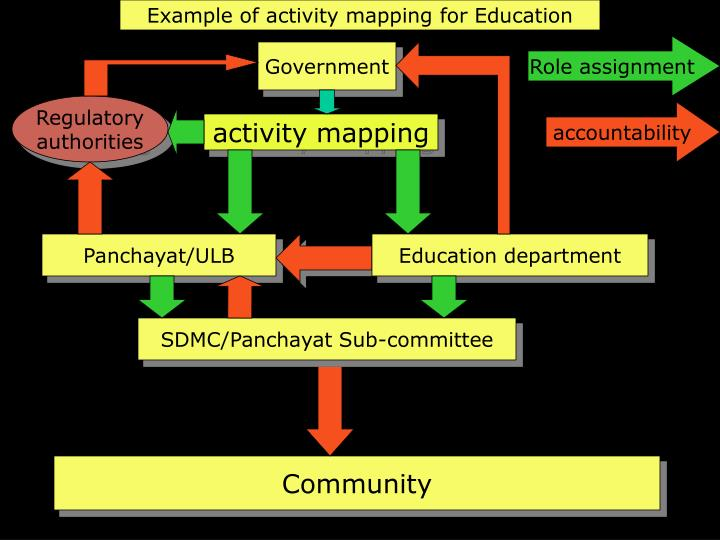 Example of activity mapping for Education