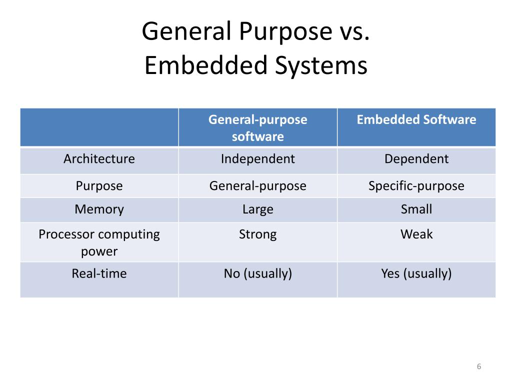 Ppt - Uml  Embedded Systems  And Application Frameworks Powerpoint Presentation