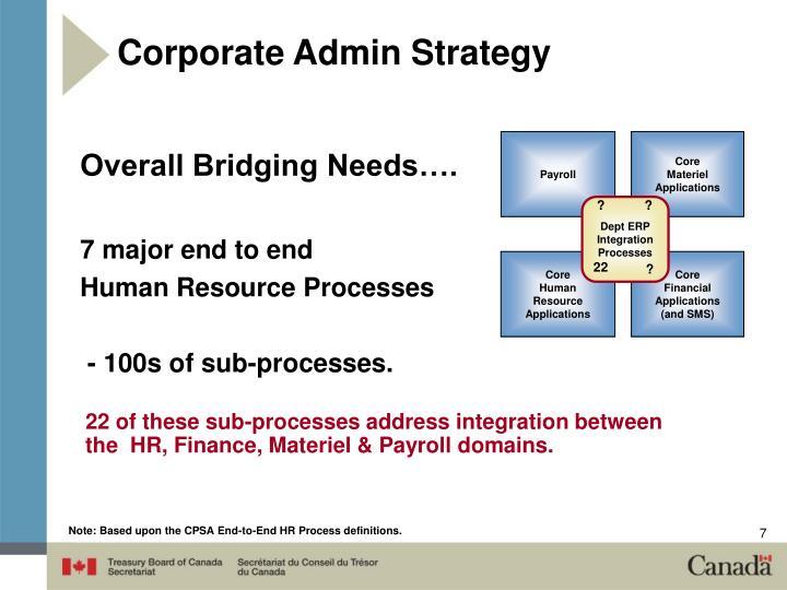 Corporate Admin Strategy