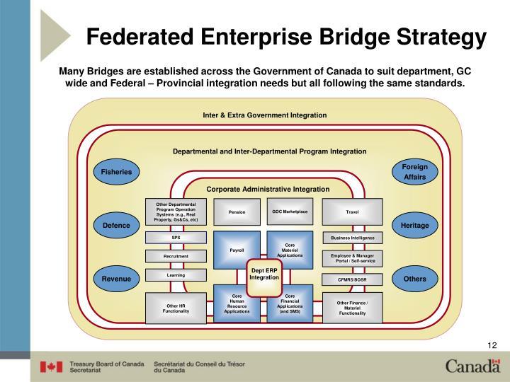 Corporate Administrative Integration