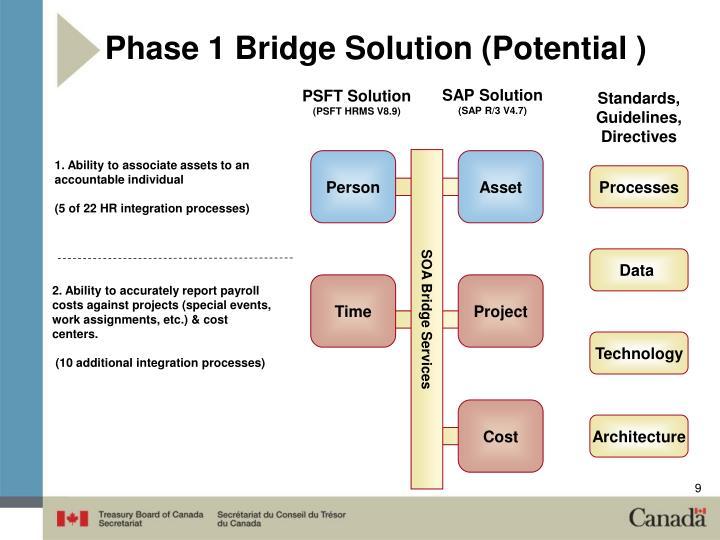 Phase 1 Bridge Solution (Potential )