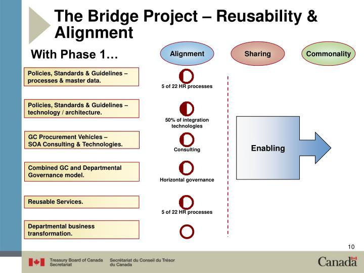 The Bridge Project – Reusability & Alignment