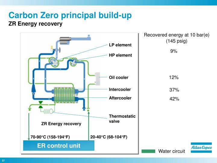 Carbon Zero principal build-up