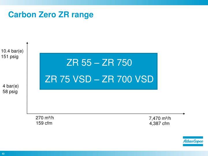 Carbon Zero ZR range