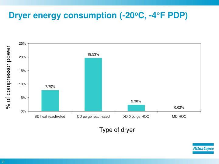 Dryer energy consumption (-20