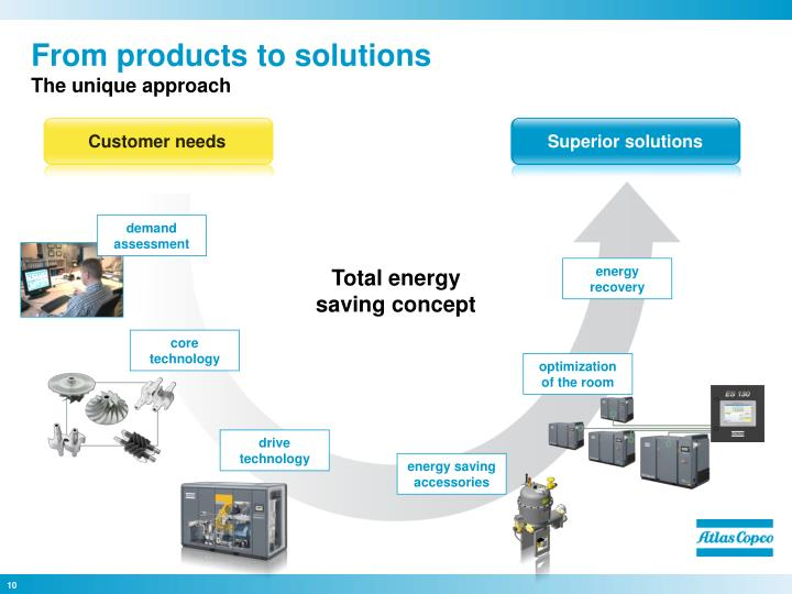 From products to solutions