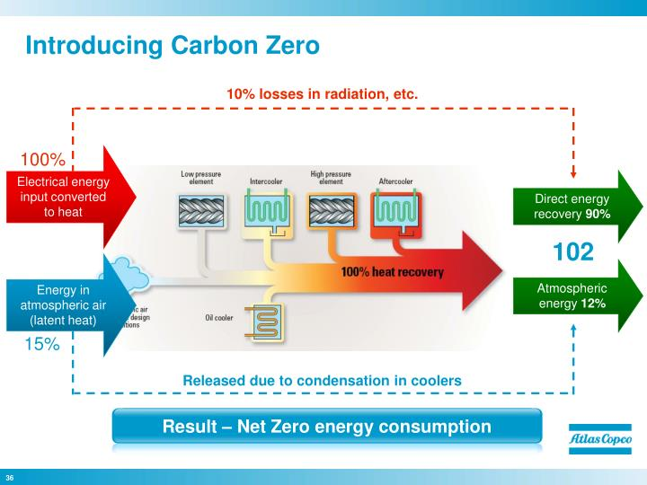 Introducing Carbon Zero