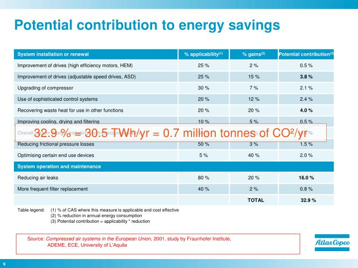 Potential contribution to energy savings
