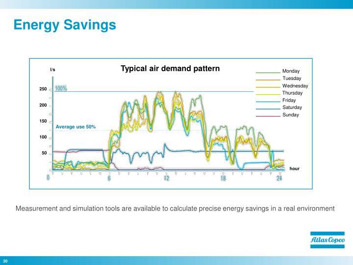 Typical air demand pattern
