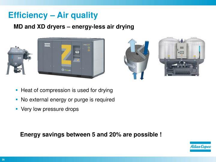 Efficiency – Air quality