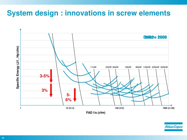 System design : innovations in screw elements
