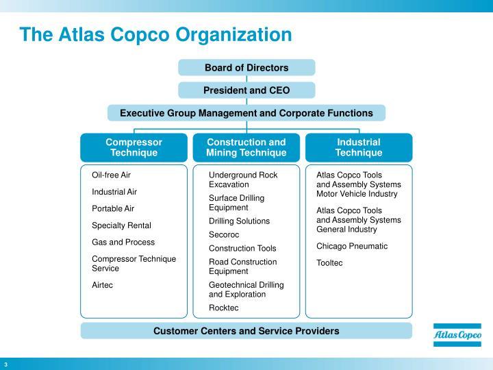 The atlas copco organization