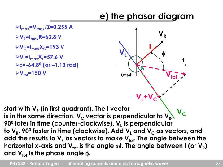 e) the phasor diagram
