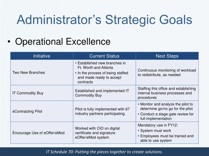 Administrator's Strategic Goals