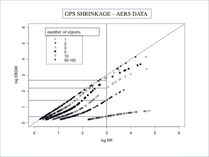 GPS SHRINKAGE – AERS DATA