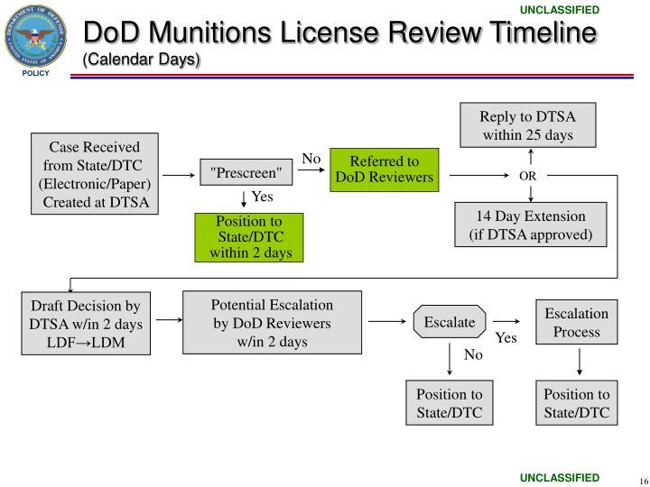 DoD Munitions License Review Timeline