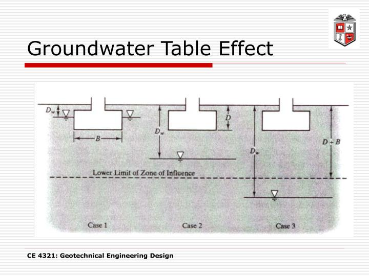 Groundwater Table Effect