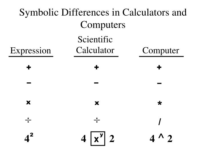 Symbolic Differences in Calculators and Computers