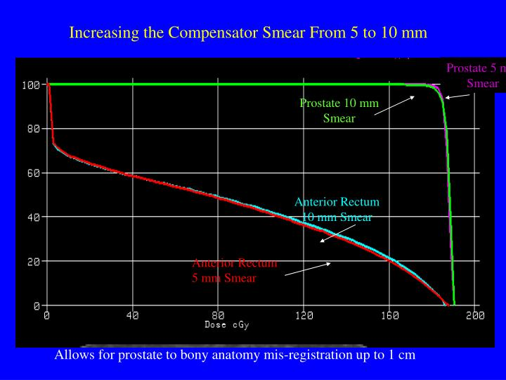 Increasing the Compensator Smear From 5 to 10 mm