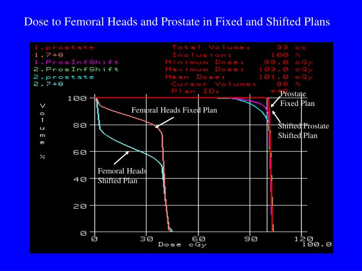 Dose to Femoral Heads and Prostate in Fixed and Shifted Plans
