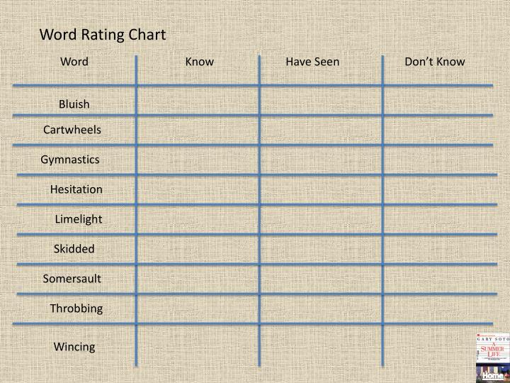 Word Rating Chart