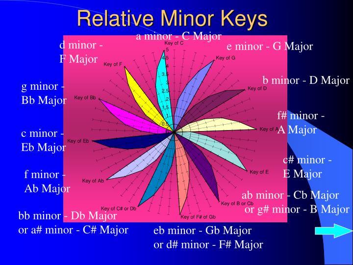 Relative minor keys