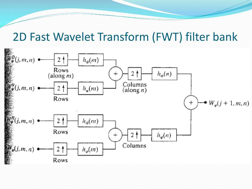 PPT - Wavelet Image Analysis PowerPoint Presentation - ID