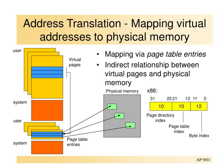 PPT - Address Translation - Mapping virtual addresses to physical